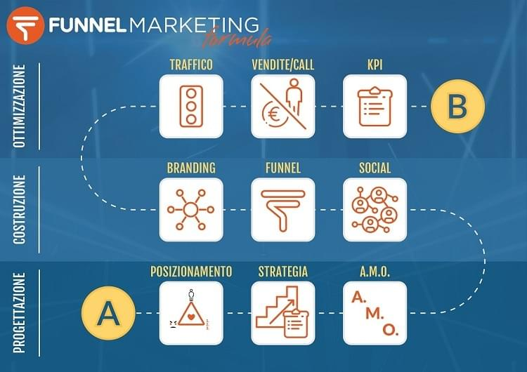Funnel-Marketing-Formula-9-Fasi